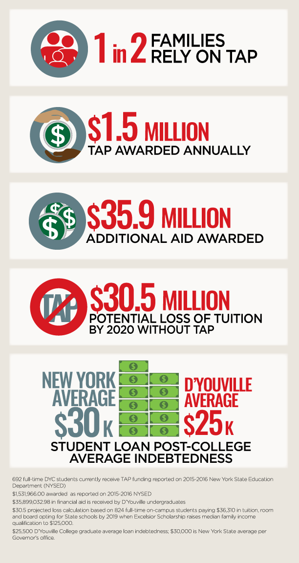 An inforgraphic of taxpayer costs per student. Transcipt below.