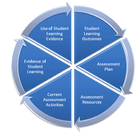the importance of transparency for the learner Making judgments is closely linked to developing the skills of self and peer- assessment this can lead to shared expectations of learning and understandings of standards between teachers and students students develop greater confidence in teacher judgments greater transparency of the assessment process is provided.